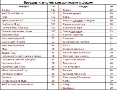 таблица продуктов с высокими значениями гликемического индекса