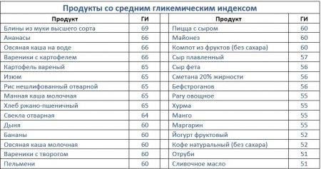 таблица со средним индексом