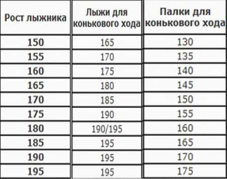 таблица размеров лыж для конькового хода