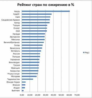 рейтинг стран по ожирению