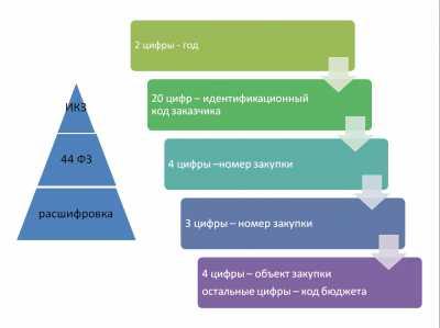 расшифровка ИКЗ 44 ФЗ